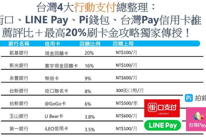 台灣4大行動支付總整理:街口、LINE Pay、Pi錢包、台灣Pay信用評比+最高20%刷卡金攻略獨家傳授!