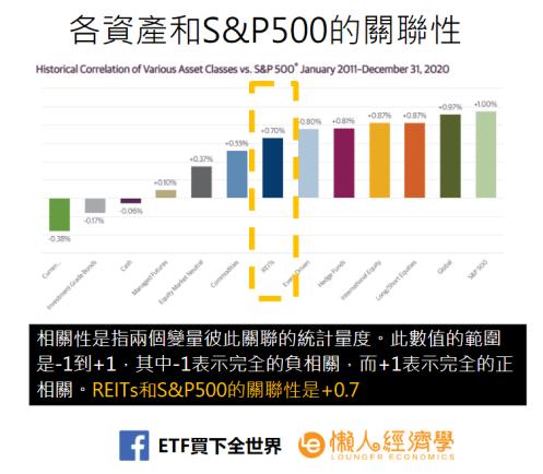 REITs和S&P500的關聯性