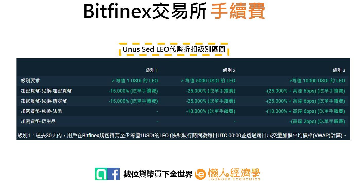 Bitfinex手續費2