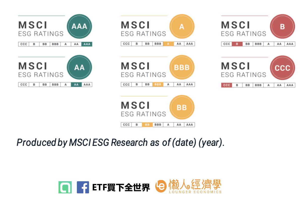 ETF ESG評分