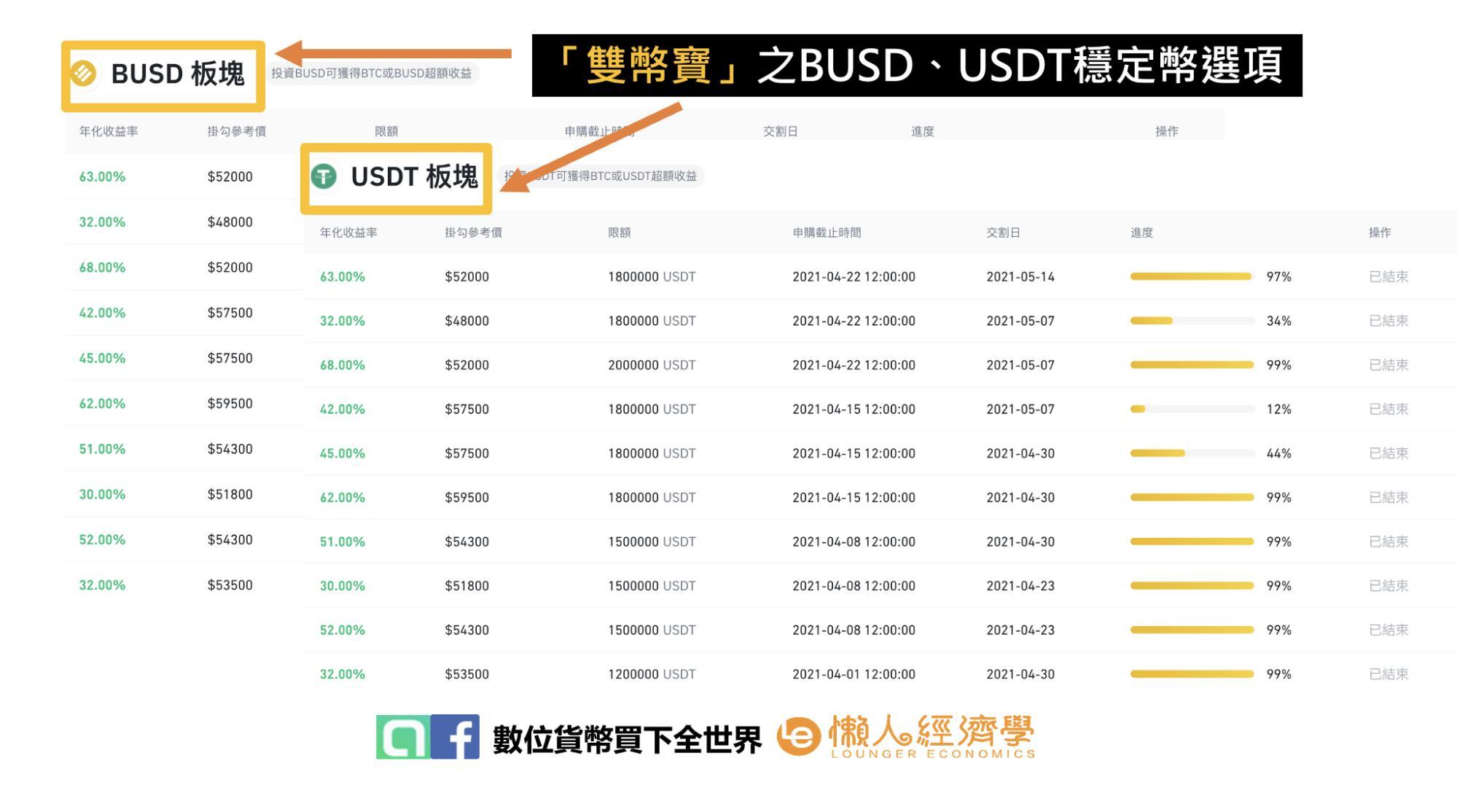 以BUSD、USDT購買之雙幣寶各期產品