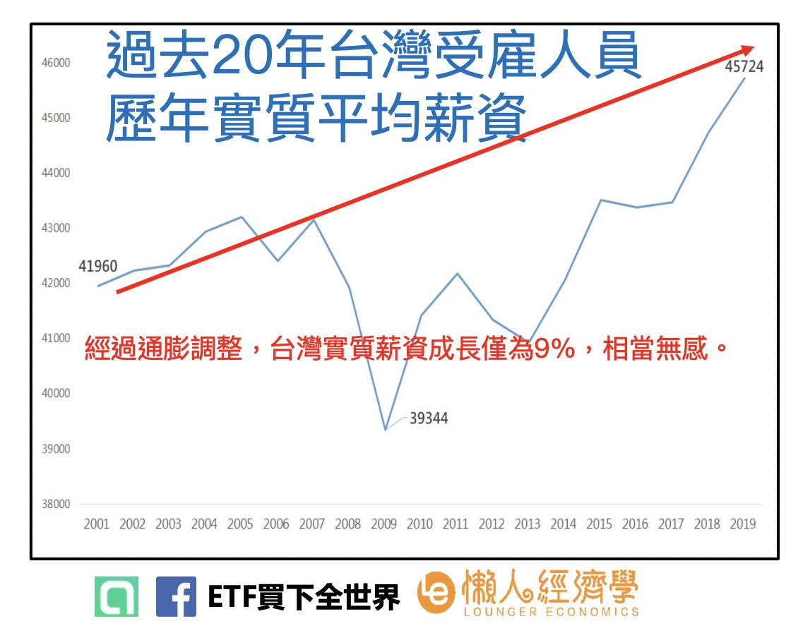 """過去20年台灣受雇人員歷年實質平均薪資,""""實質""""表示經通膨調整後。"""