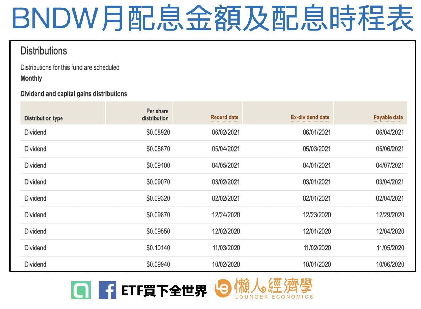 BNDW月配息金額及配息時程表