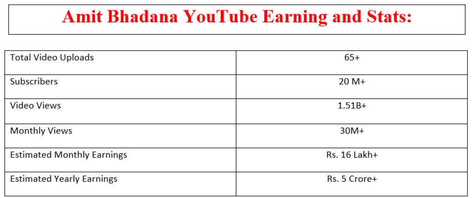 Amit Bhadana Youtube Earning