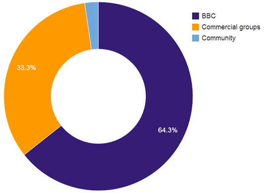 share of nominations by broadcaster