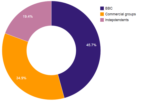 share of nominations by producer