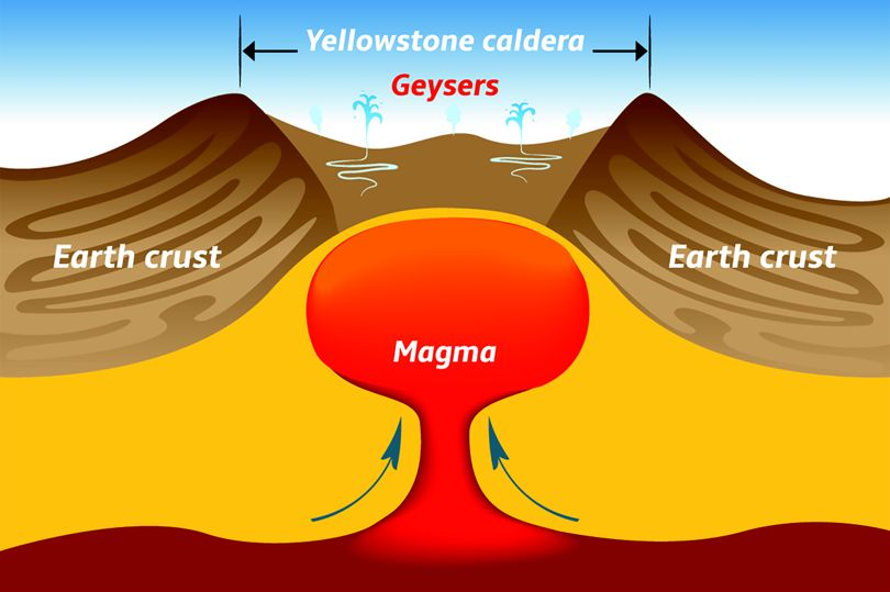 The Threat Of An Eruption Of The Super-volcano Yellowstone