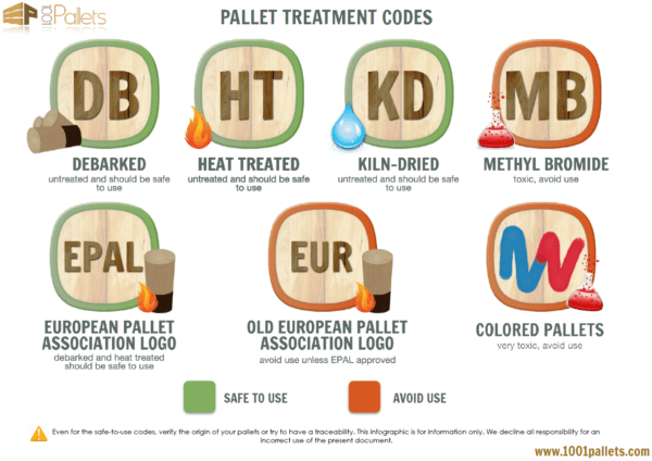 wood pallet treatment codes
