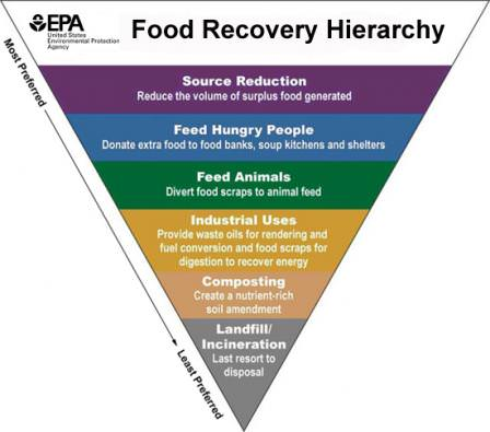 Food Recovery Hierarchy