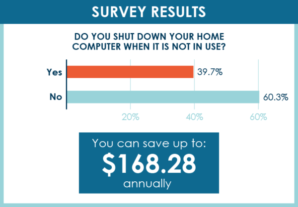 power down computer survey results
