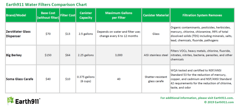 Earth911 Water Filter Comparison Chart