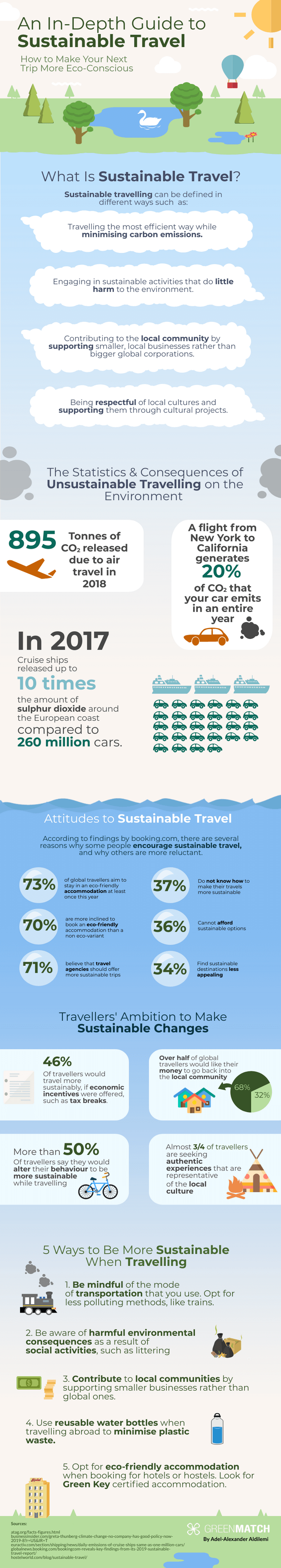 infographic: guide to sustainable travel