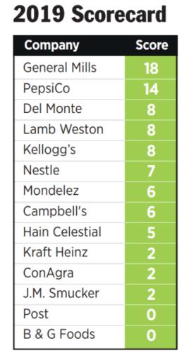 Pesticides in the Pantry 2019 scorecard