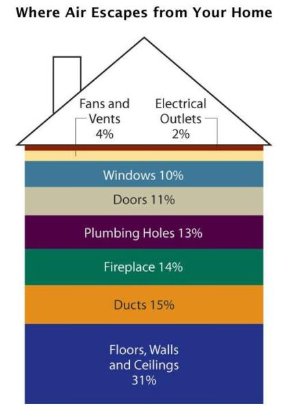 Where air escapes from your home