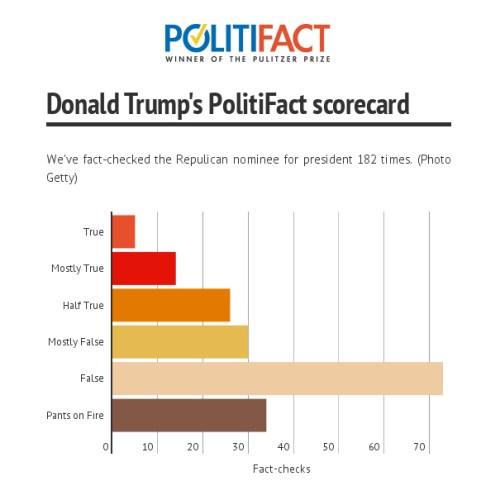 Donald Trump's Politifact scorecard