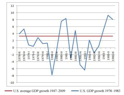 Chart of U.S. GDP growth during 1980's recession, courtesy of Jay Henry