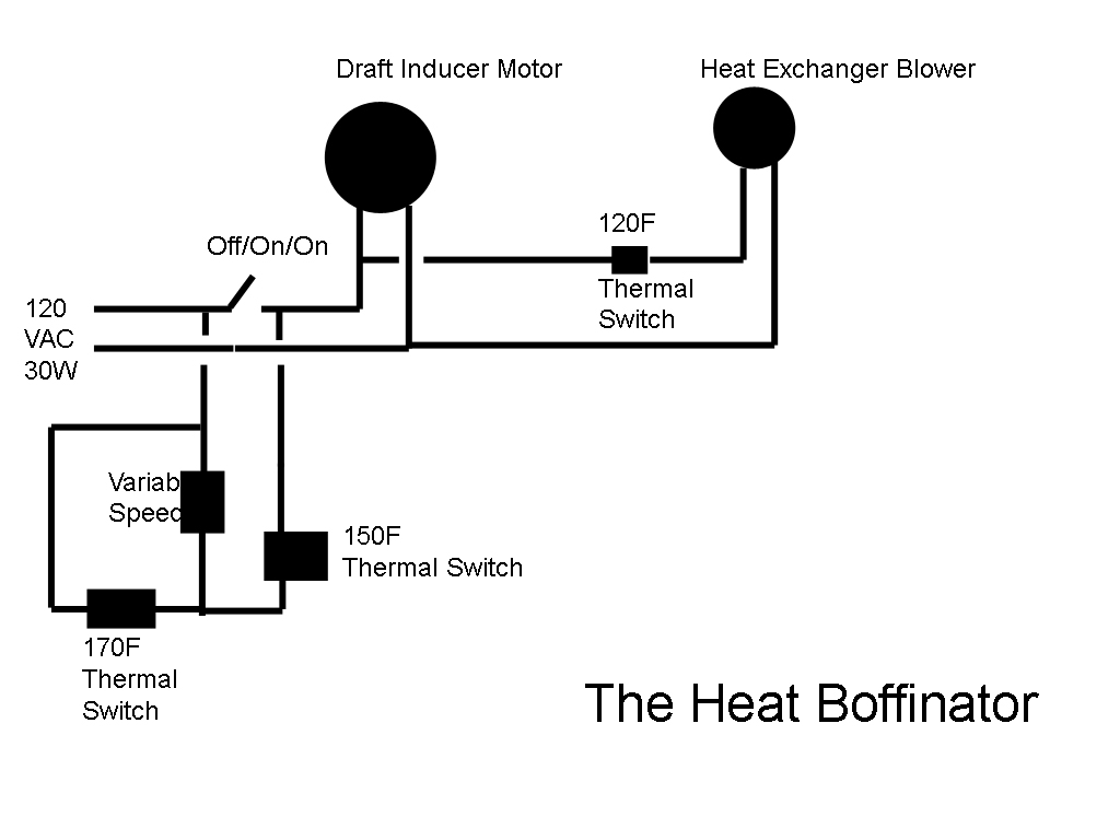The Heat Boffinator