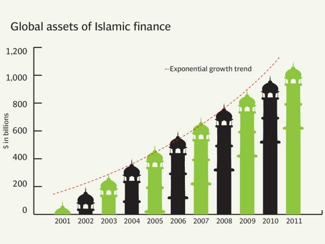 Global assets of Islamic finance
