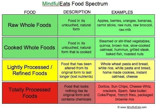 Do One Green Thing: food spectrum