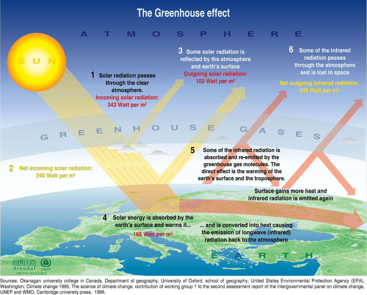 Global Warming Climate Change And Greenhouse Effect