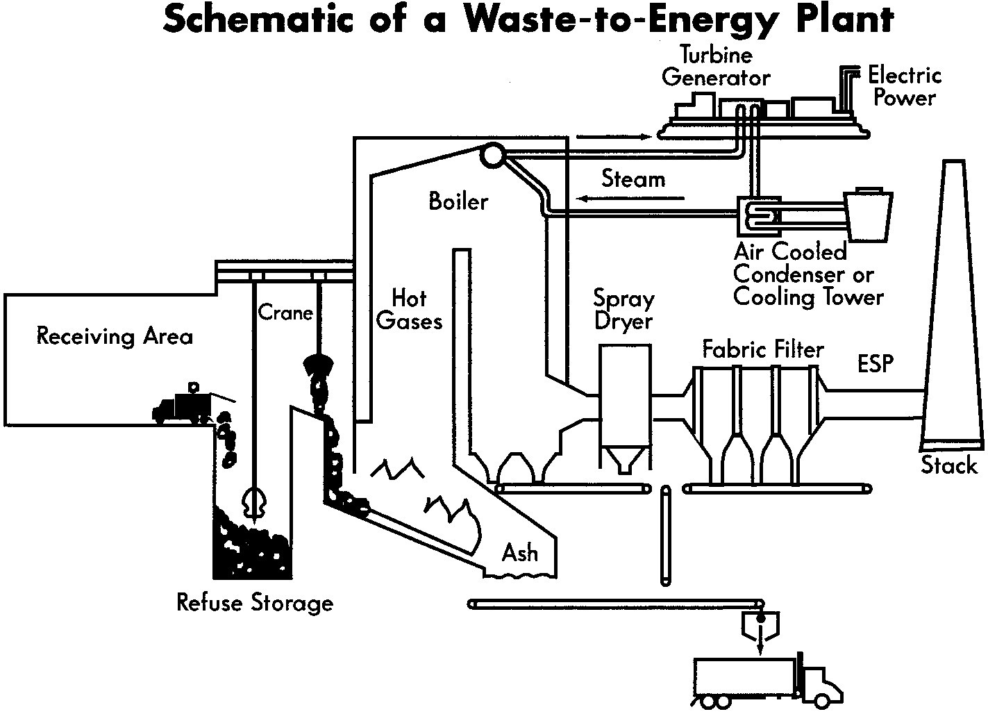 Waste To Energy Resource Recovery