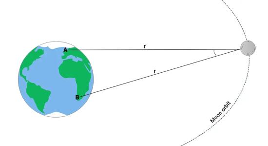 Earth-Moon Parallax