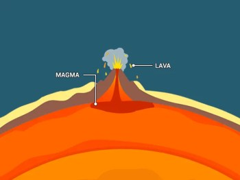 Lava vs Magma Difference