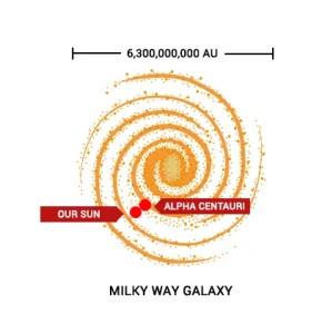 Milky Way Galaxy Alpha Centauri