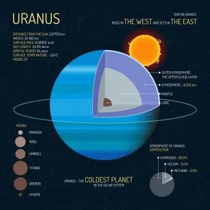 5 Ice-Cold Facts of Planet Uranus - Earth How