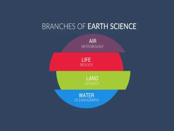 Branches of Earth Science Outline