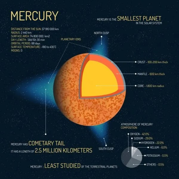 7 Red-Hot Planet Mercury Facts [Infographic] - Earth How