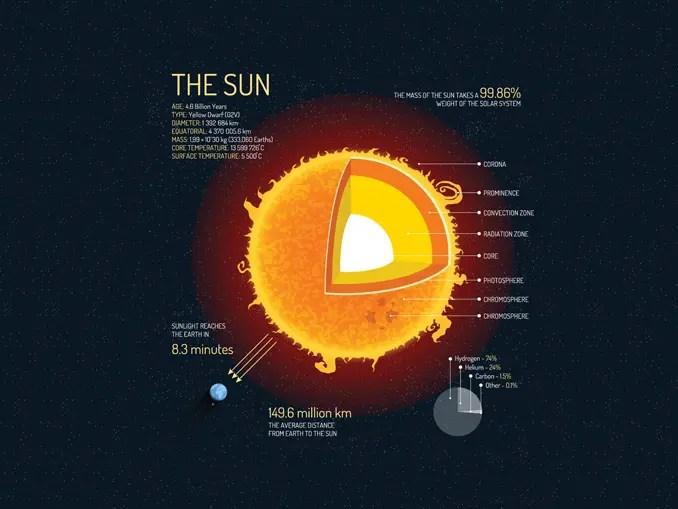 Main sequence star sun