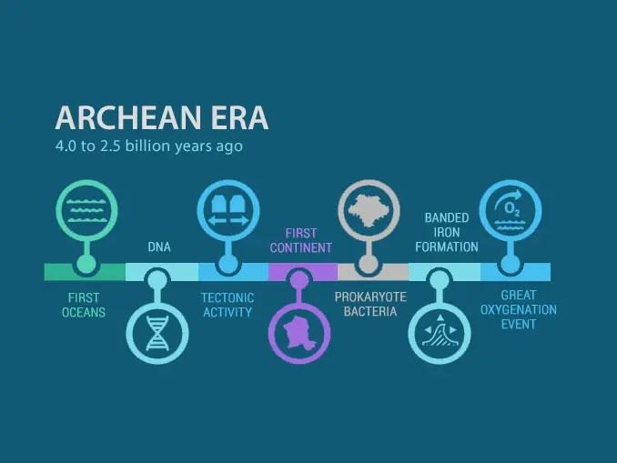 Archean Era Timeline