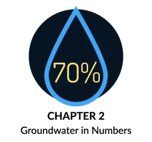 Groundwater Numbers