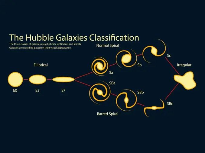Hubble Galaxy Classification
