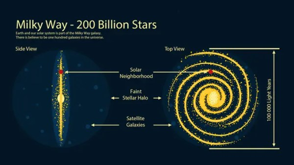 MILKY WAY GALAXY: 200 Billion Stars and Our Solar System ...