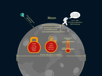 Moon Gravity Facts