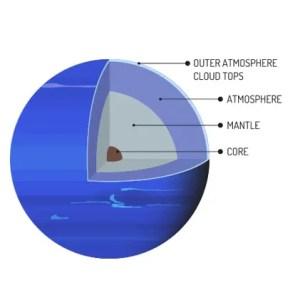 Neptune Core