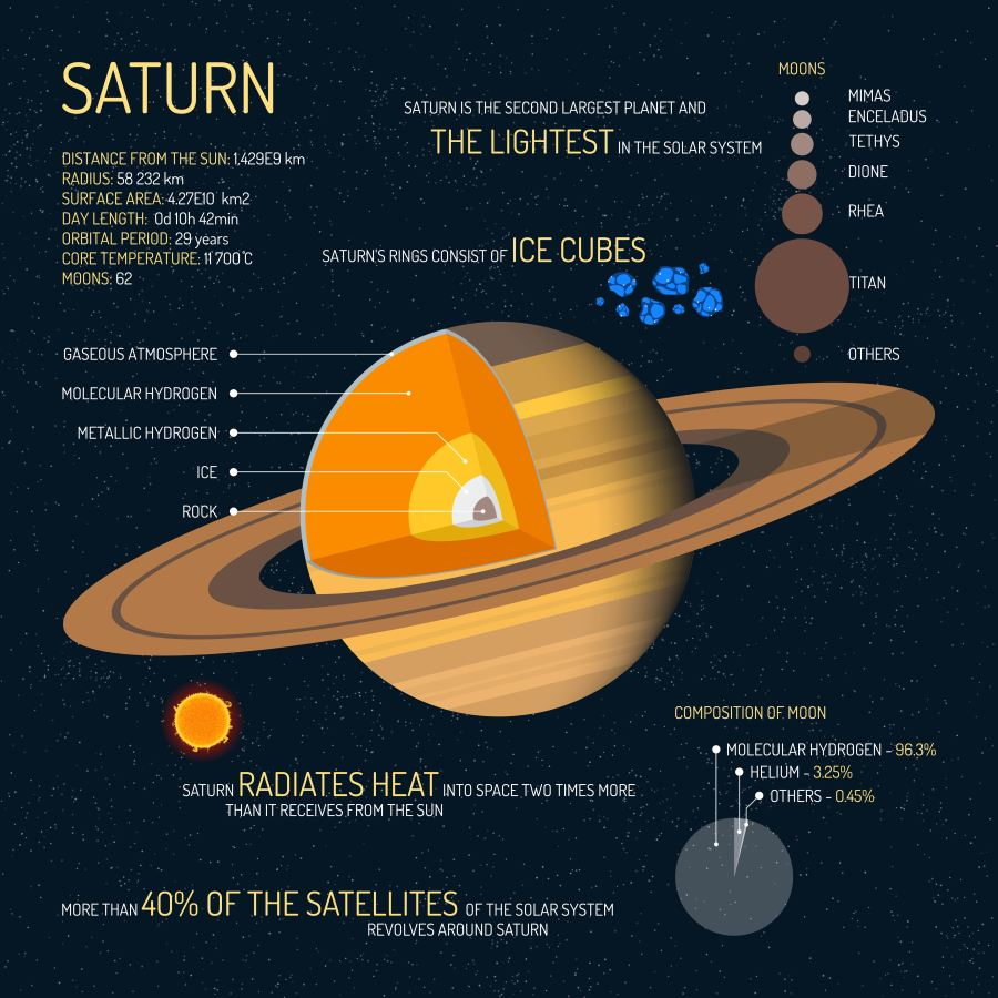 7 Planet Saturn Facts: Beyond its Signature Rings - Earth How