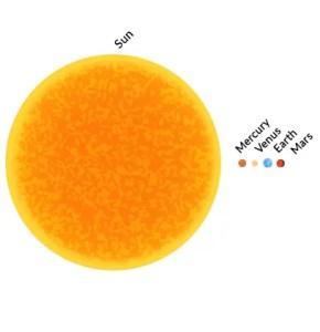Solar System Terrestrial Planets