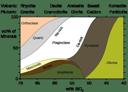 mineralogy igneous rocks