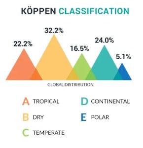 Koppen Classification