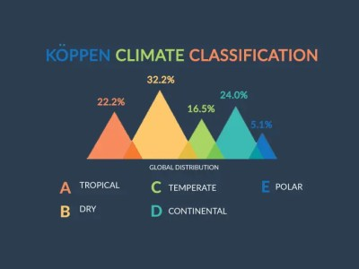 What Are the 5 Koppen Climate Classification Types?