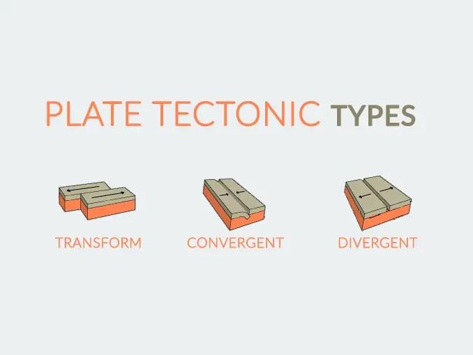 Plate Tectonics Types