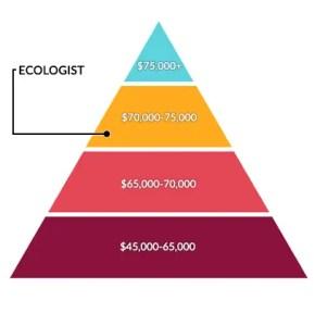 Ecologist Salary
