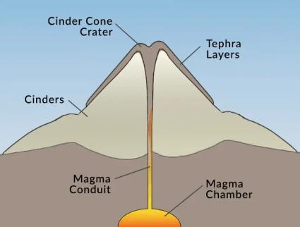 Cinder Cone Diagram