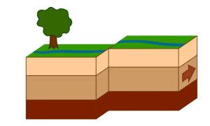 earthquake fault types strike-slip