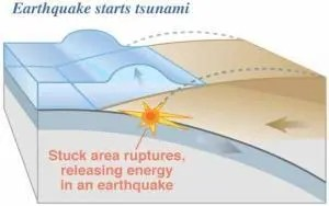 tsunami earthquake
