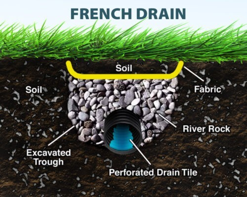 Drainage Landscapers Contractors Yard French Drain Company ... on Backyard Landscaping Near Me id=95123