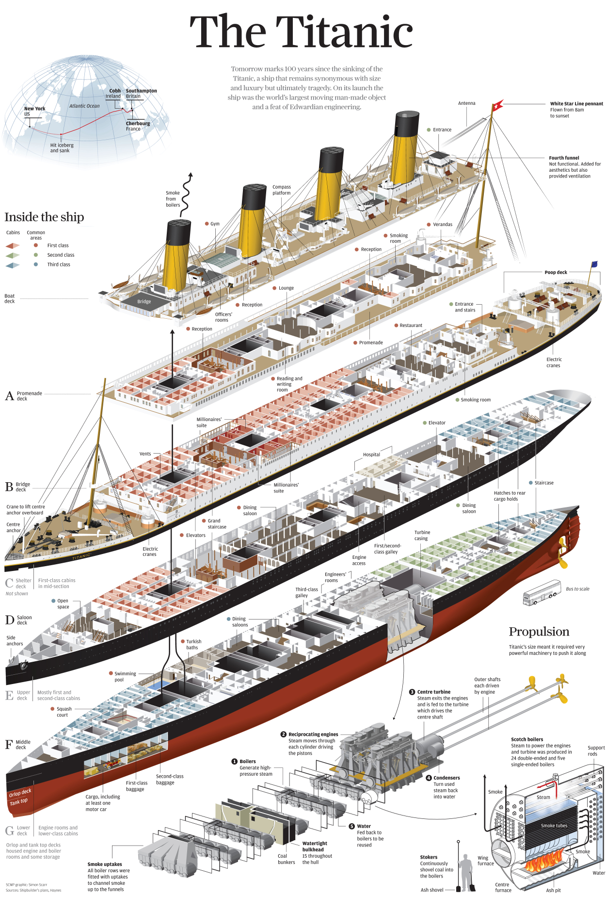 Titanic Graphic Source Worksheet